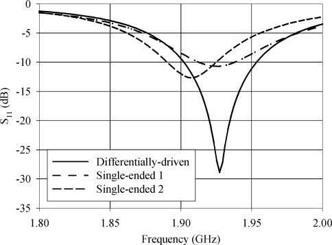 impedance of the differentially-driven and single-ended mi- Fig. 3. of the differentially-driven and single-ended