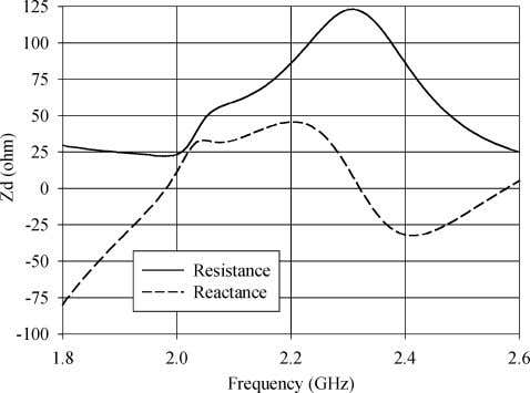 novel H-slot for differentially-driven microstrip antennas. Fig. 6. Input impedance of the H-slot differentially-driven