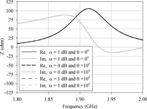 in the -plane. The degradation by the phase imbalance 10 is Fig. 9. Input impedance versus