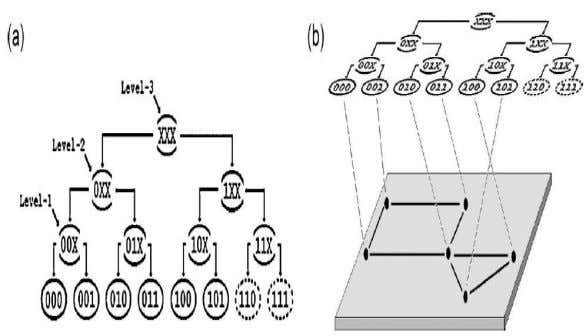 and Distributed Systems Vol. No.3, Issue III, Aug-Sep 2013 Figure 2. Relationship between the Address Space