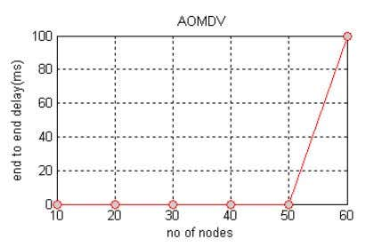 for MDART Figure 3: Packet Delivery Ratio vs Traffic Load Fig 4a) Results for AOMDV 12