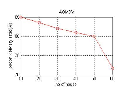 and Distributed Systems Vol. No.3, Issue III, Aug-Sep 2013 Fig 3a) Results for AOMDV Fig 3b)