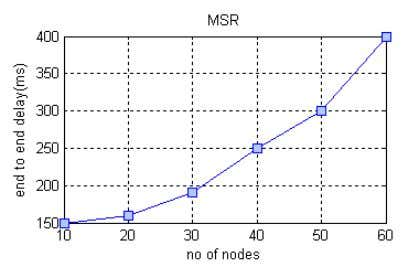 and Distributed Systems Vol. No.3, Issue III, Aug-Sep 2013 Fig 4b) Results for MSR Fig 4c)
