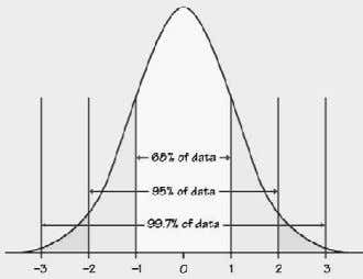 The Standard Normal distribution follows a normal distribution and has mean 0 and standard deviation 1