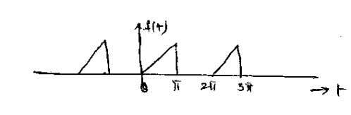 the waveform show below. Hence find the Fourier series. (10) 13. Synthesize the two carrer forms