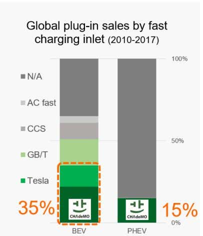 market, with a 15% market share, followed by CCS with 0.2%. In Europe, 32% of electric