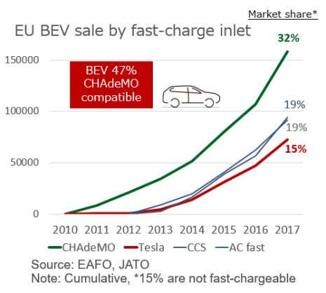 CHAdeMO inlets. Along with Tesla, which accounts for 15%, nearly half (47%) of the BEVs running