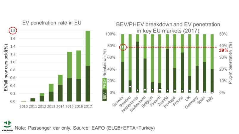 CHAdeMO-compatible EVs maintain the largest share amongst fast-chargeable plug-ins (Global/Europe) In 2017, CHAdeMO