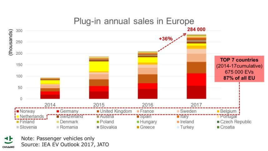 close to 90% of European EV sales over the past four years. Nonetheless, the share of