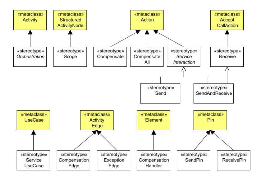 extension. Table 2 provide a description of each stereotype. Figure 10: UML profile for service-oriented systems: