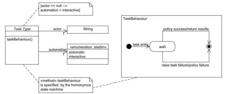 may help here), and the called operation (taskBehaviour). Figure 11: The StPowla framework To complete the