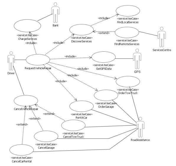 modelled using the stereotype «service use case» 2 . Figure 14: Use case diagram for the