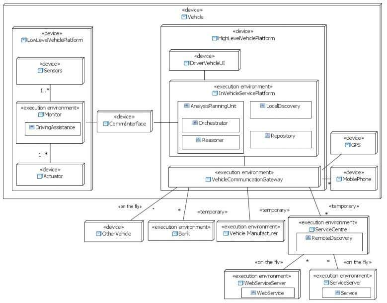 are accessible through the Vehicle Communication Gateway Figure 15: UML deployment diagram for the Architecture of