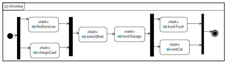 is described by a workflow, to which some policies apply. Figure 18: Car repair workflow As