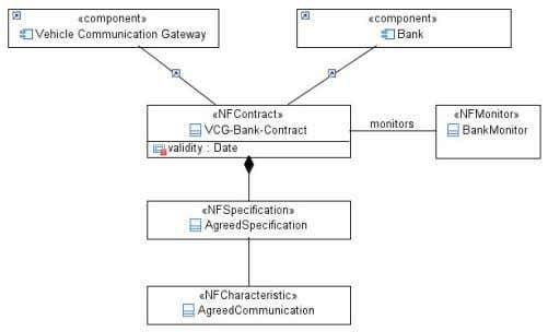 properties for the Vehicle Communication Gateway Figure 21: Contracts between the Vehicle Communication