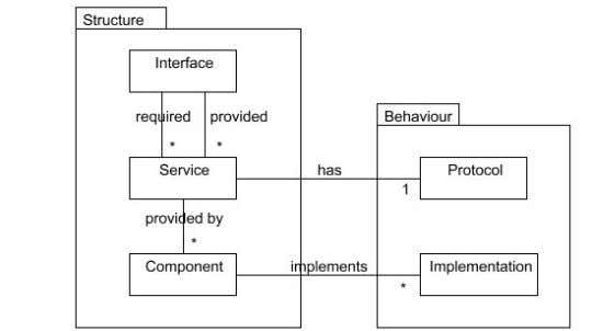 and potentially affect all of the elements introduced above. Figure 1: Main concepts in the Service-Oriented