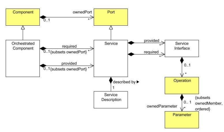 while the new UML4SOA classes have a white background. Figure 2: UML4SOA metamodel: package Structure The