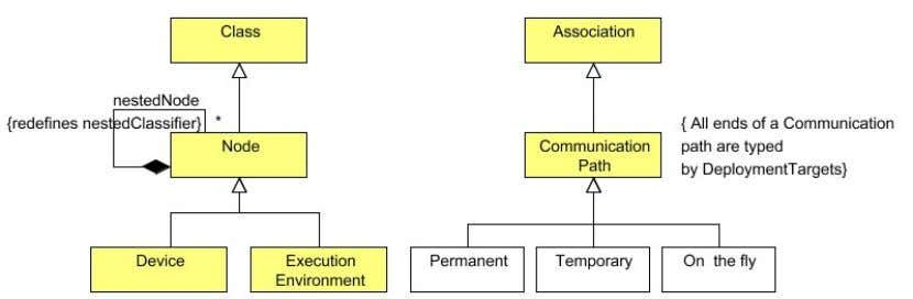 communication paths are typical for SOA architectures. Figure 3: Deployment: (a) UML model elements (b) UML4SOA
