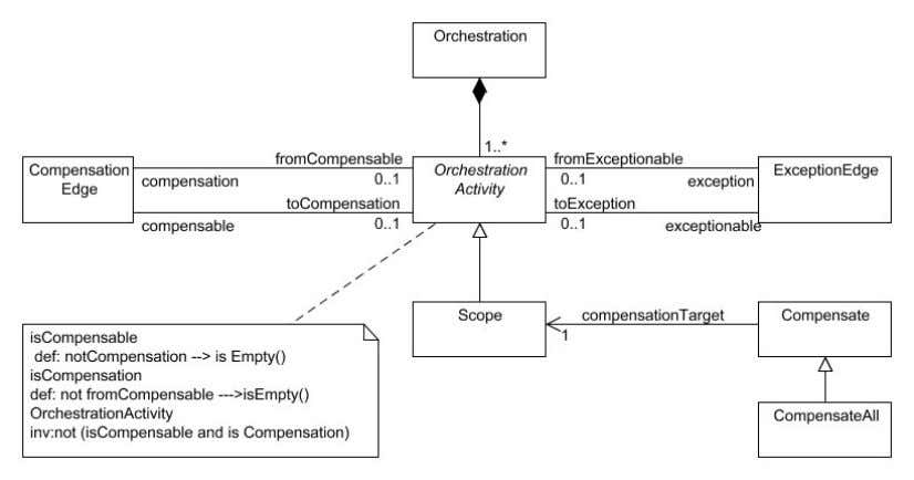 activities which can be used to compensate scopes. Figure 5: UML4SOA metamodel: package Behaviour -