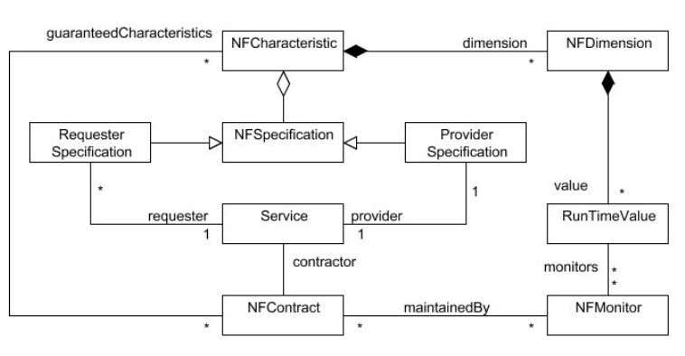 (defined as attributes in the SENSORIA ontology). Figure 8: UML4SOA metamodel: non-functional properties 3 A
