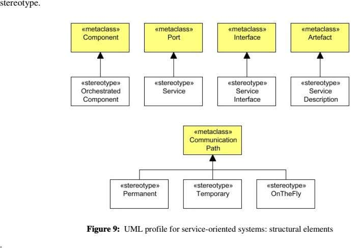 stereotype. Figure 9: UML profile for service-oriented systems: structural elements .