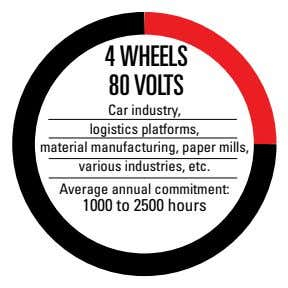 4 WHEELS 80 VOLTS Car industry, logistics platforms, material manufacturing, paper mills, various industries, etc.
