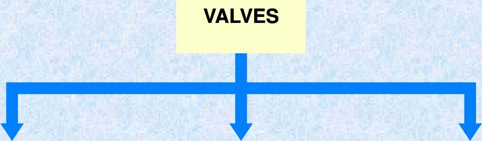 CONTROL VALVE FUNCTIONS CONTROL VALVE FUNCTIONS CONTROL CONTROL VALVES VALVES PRESSURE PRESSURE FLOW FLOW DIRECTION DIRECTION