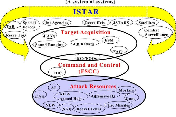 (A system of systems) ISTAR Special Int Agencies Recce Hels JSTARS Satellites TAR Forces Combat