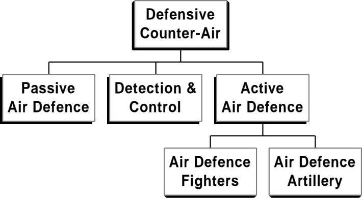 Defensive Counter-Air Passive Detection & Active Air Defence Control Air Defence Air Defence Air Defence