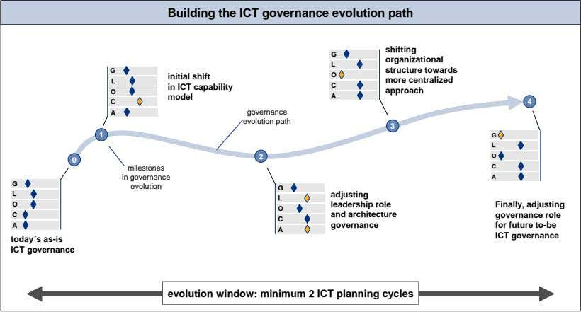 Building the ICT governance evolution path shifting G organizational L G structure towards O initial