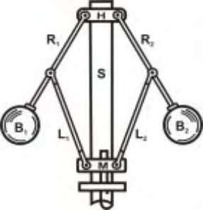 end of the spindle B 2 joined to the ends of the rods Fig. 1.11 Watt