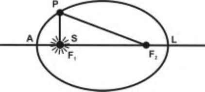 position of the planet L as it is close to the sun is known Fig. 1.12