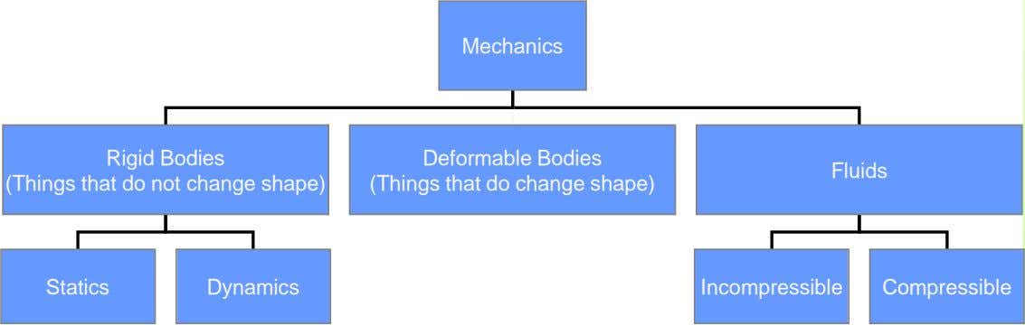 Mechanics Rigid Bodies (Things that do not change shape) Deformable Bodies (Things that do change