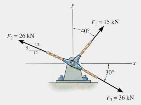 EXAMPLE Given: Three concurrent forces acting on a bracket. Find: The magnitude and angle of the