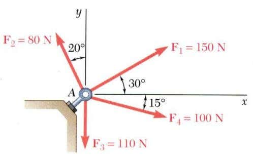 Sample Problem Four forces act on bolt A as shown. Determine the resultant of the force
