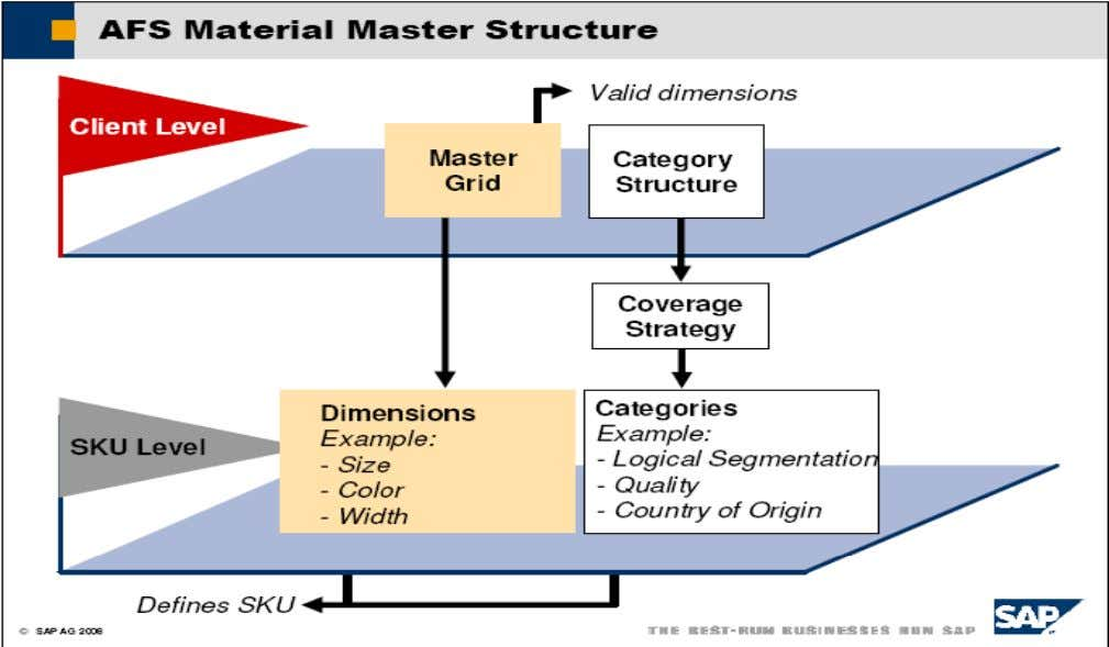 The decision of whether to define material characteristics as grid dimensions or categories requires careful