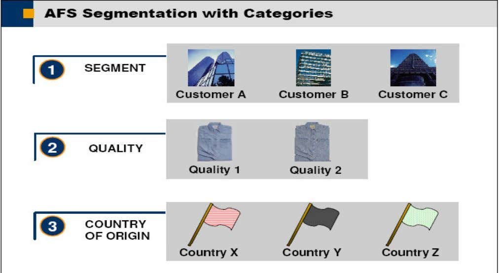 • Categories provide an additional layer of detail that allows you to further specify or