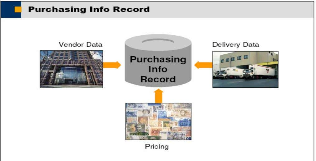 Purchasing information records describe the supply relationship of a material and a vendor. The purchasing