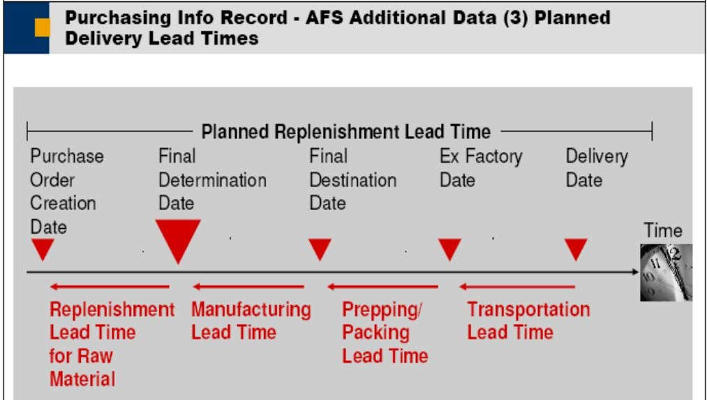1. The replenishment lead times specify the lead time of the vendor to procure the