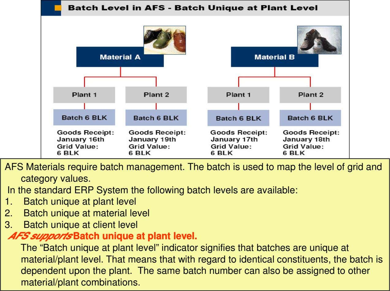AFS Materials require batch management. The batch is used to map the level of grid
