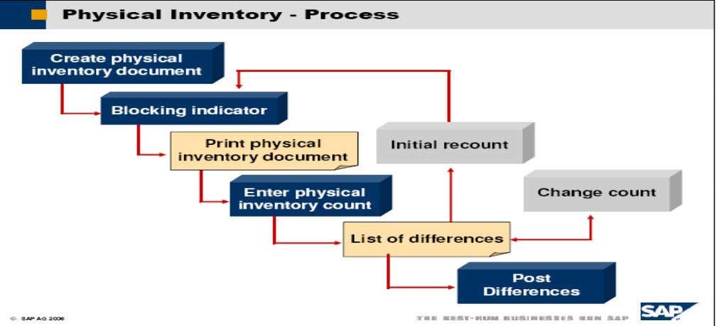 Independent of the physical inventory procedure, the physical inventory process can be divided into three