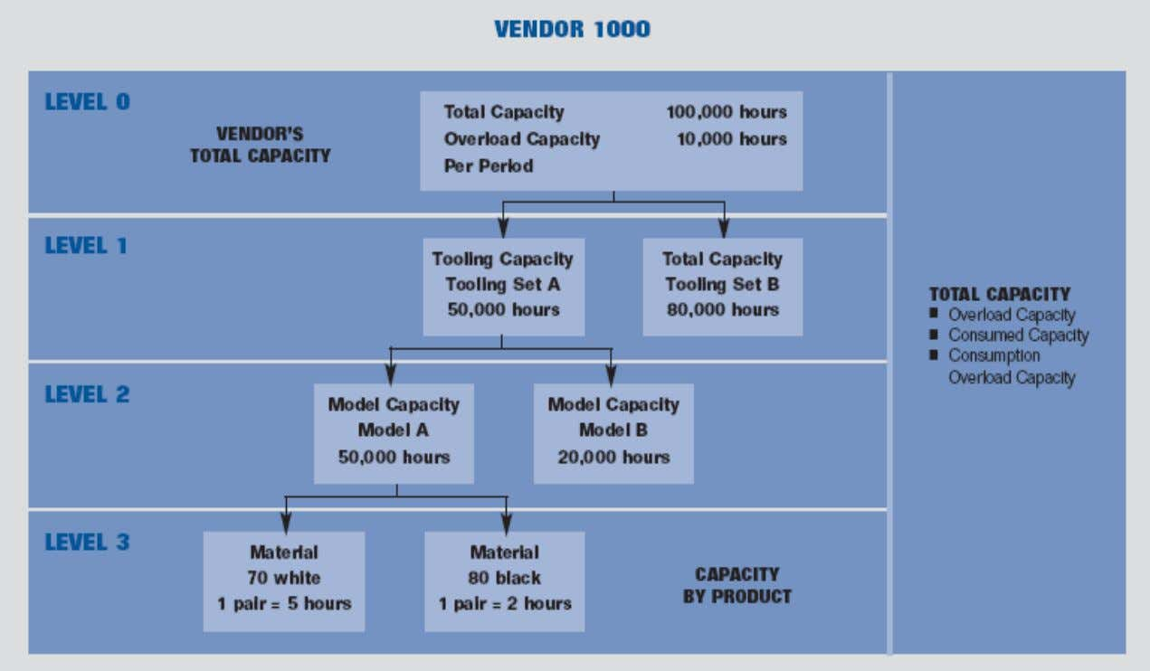 Vendor capacities
