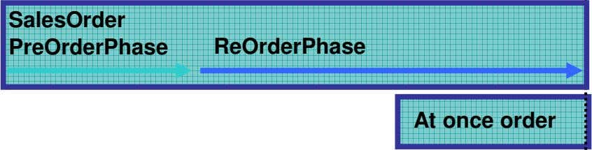 SalesOrder PreOrderPhase ReOrderPhase At once order