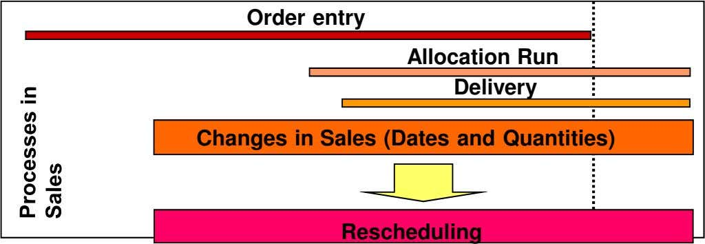 Order entry Allocation Run Delivery Changes in Sales (Dates and Quantities) Rescheduling