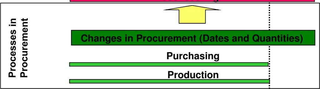 Changes in Procurement (Dates and Quantities) Purchasing Production
