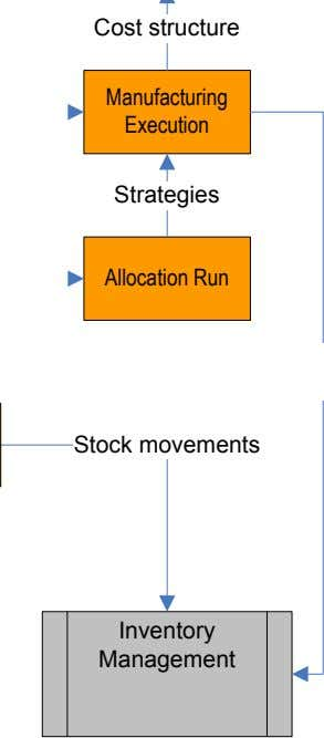 Cost structure Manufacturing Execution Strategies Allocation Run Stock movements Inventory Management
