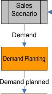 Sales Scenario Demand Demand Planning Demand planned
