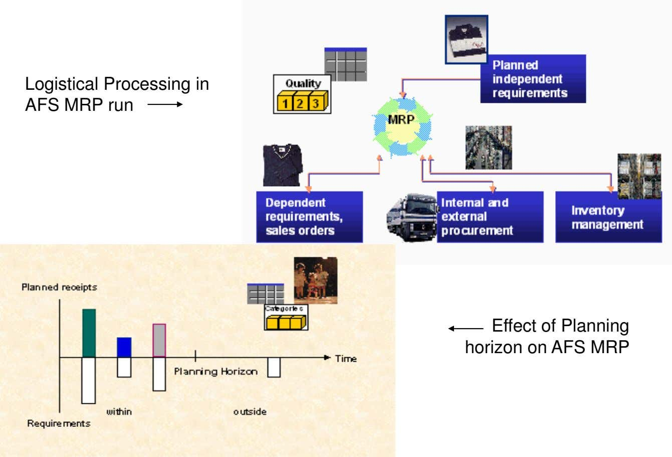Logistical Processing in AFS MRP run Effect of Planning horizon on AFS MRP