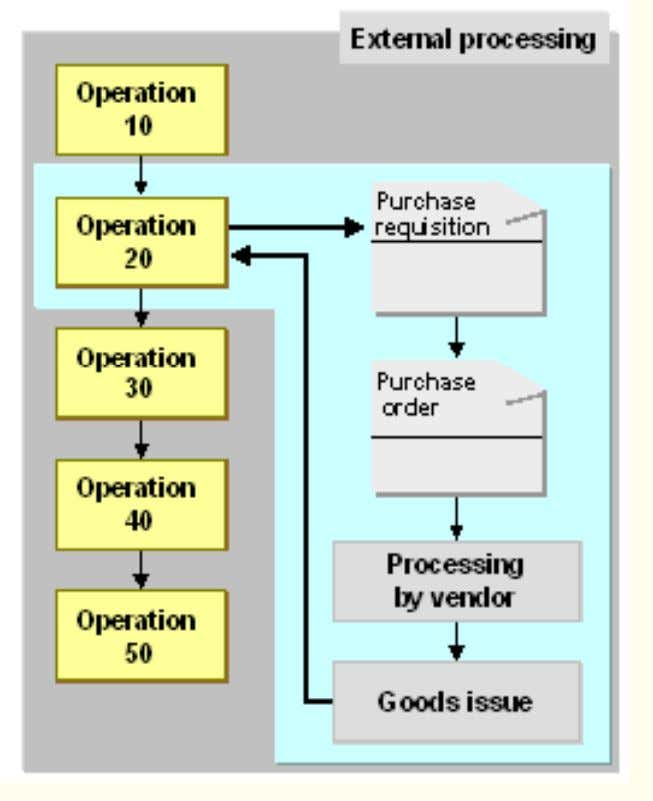of the PR to Purchase order, all component information is carried over from the production order