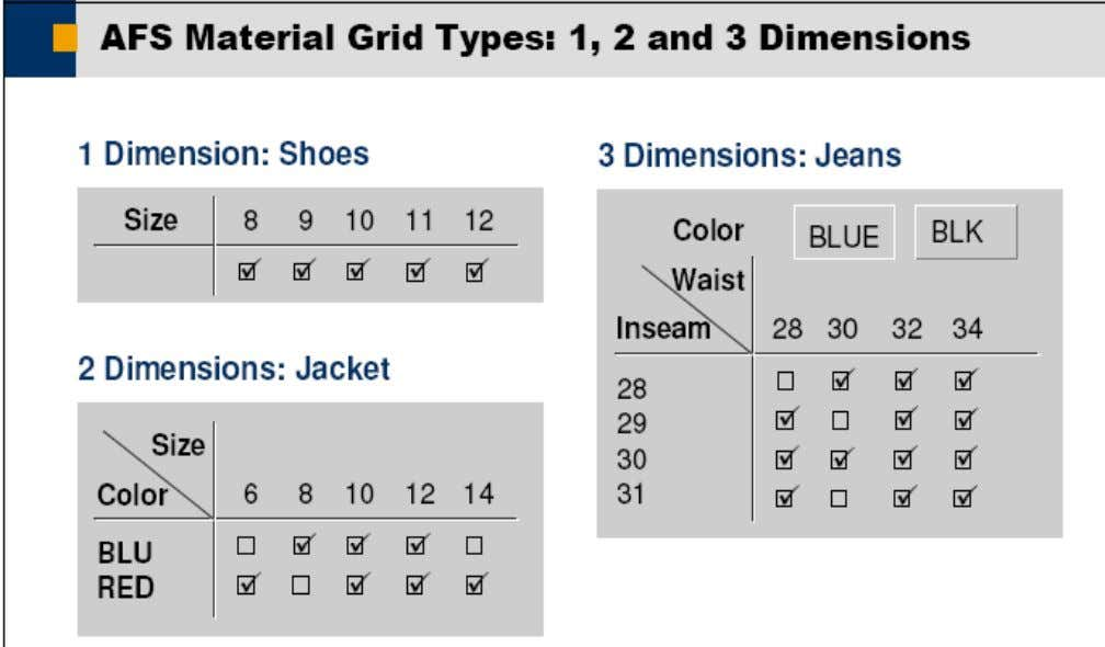 (1) A material grid is a data construct that allows us to enter dimension information